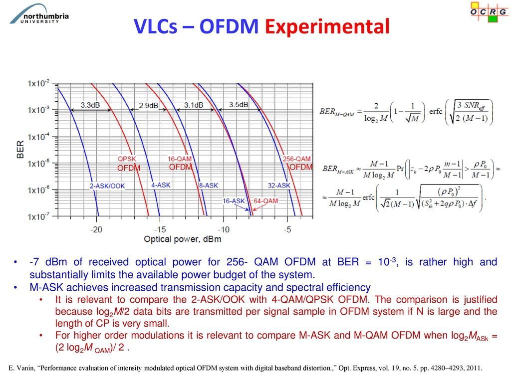 OFDM for Visible Light Communications – Is it the right option