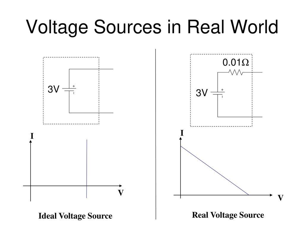 Şu kaynak: ideal ve gerçek