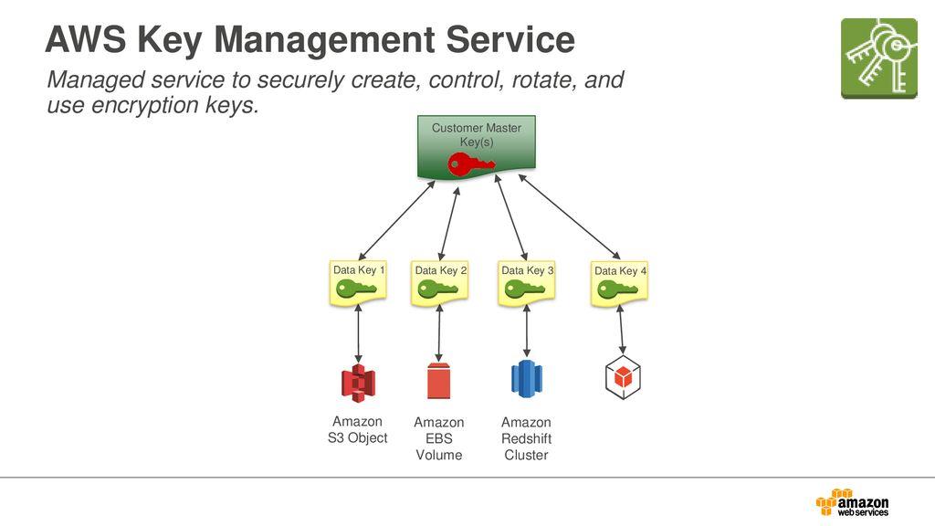 Security Essentials & Best Practices - ppt download