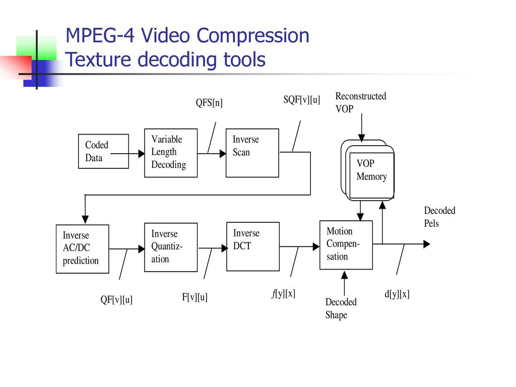 Mpeg 4 Block Diagram Wiring Library 1 18 Video Compression Texture Decoding Tools