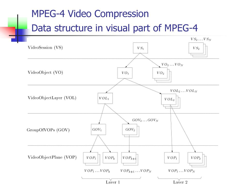 2 MPEG-4 Video Compression Data structure in visual part of MPEG-4