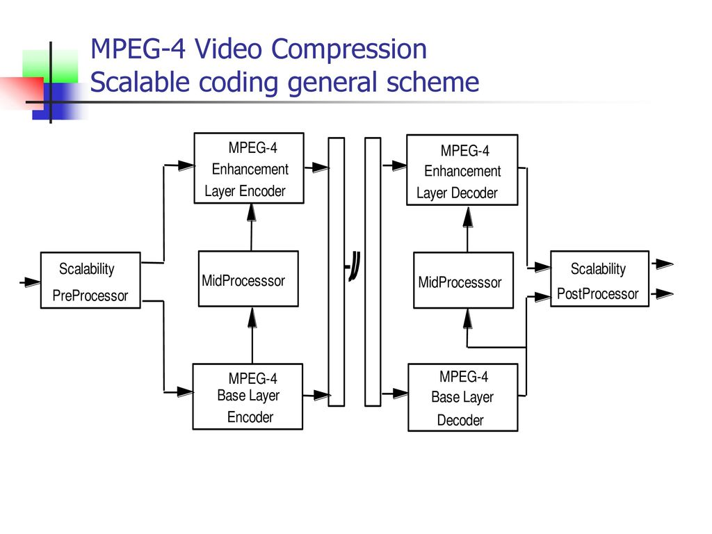 25 MPEG-4 Video Compression Scalable coding general scheme