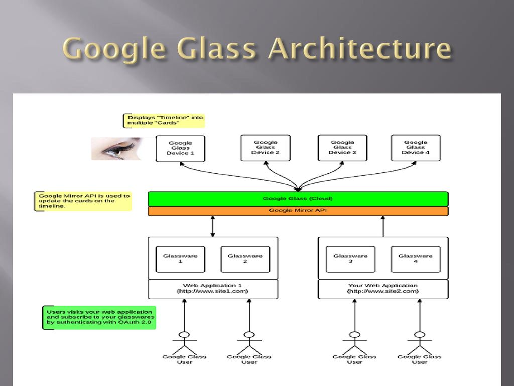 Seminar on google glass ppt download 14 google glass architecture ccuart Choice Image