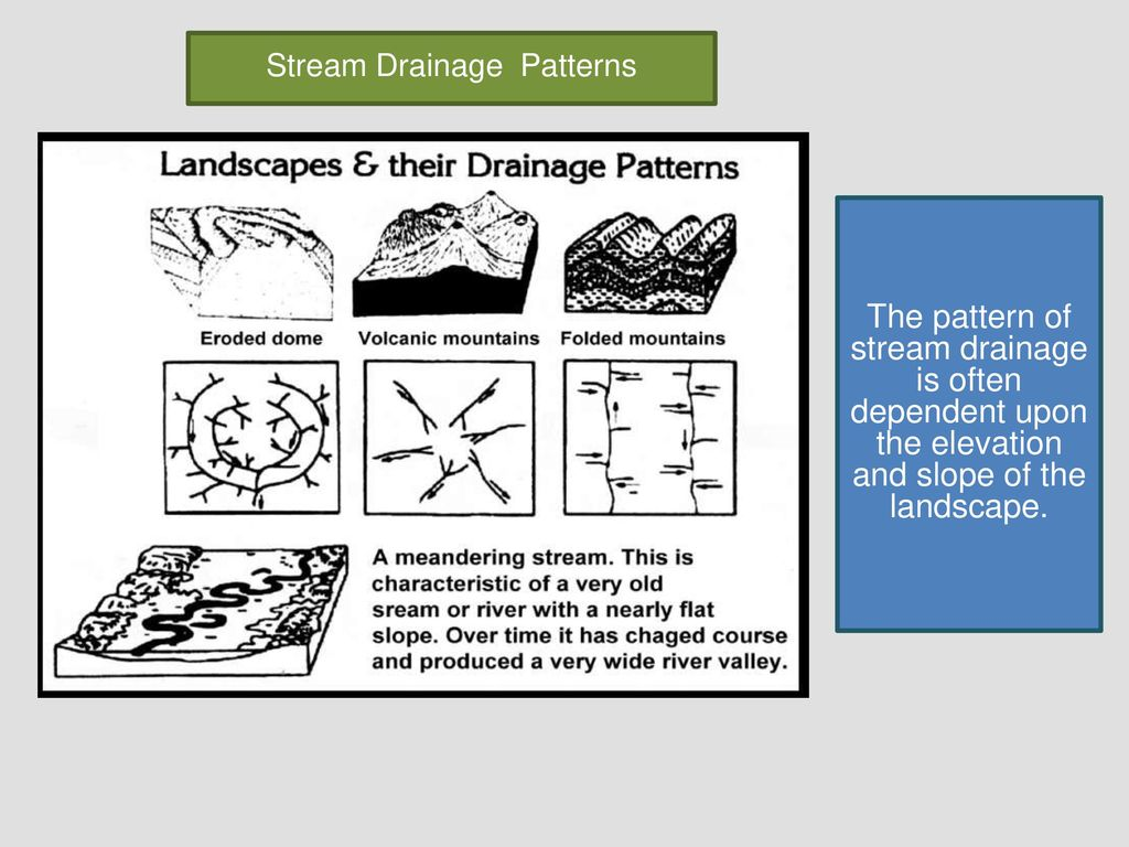 Stream Drainage Patterns Magnificent Decorating