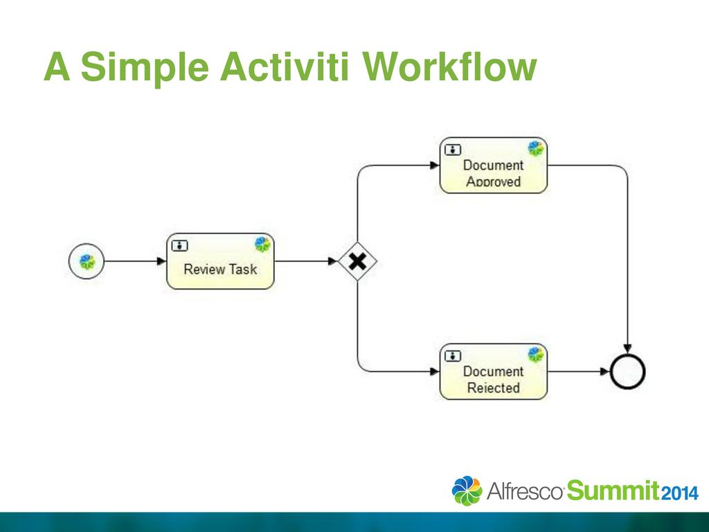 """Getting Activiti to """"Talk"""" to an External Database - ppt"""