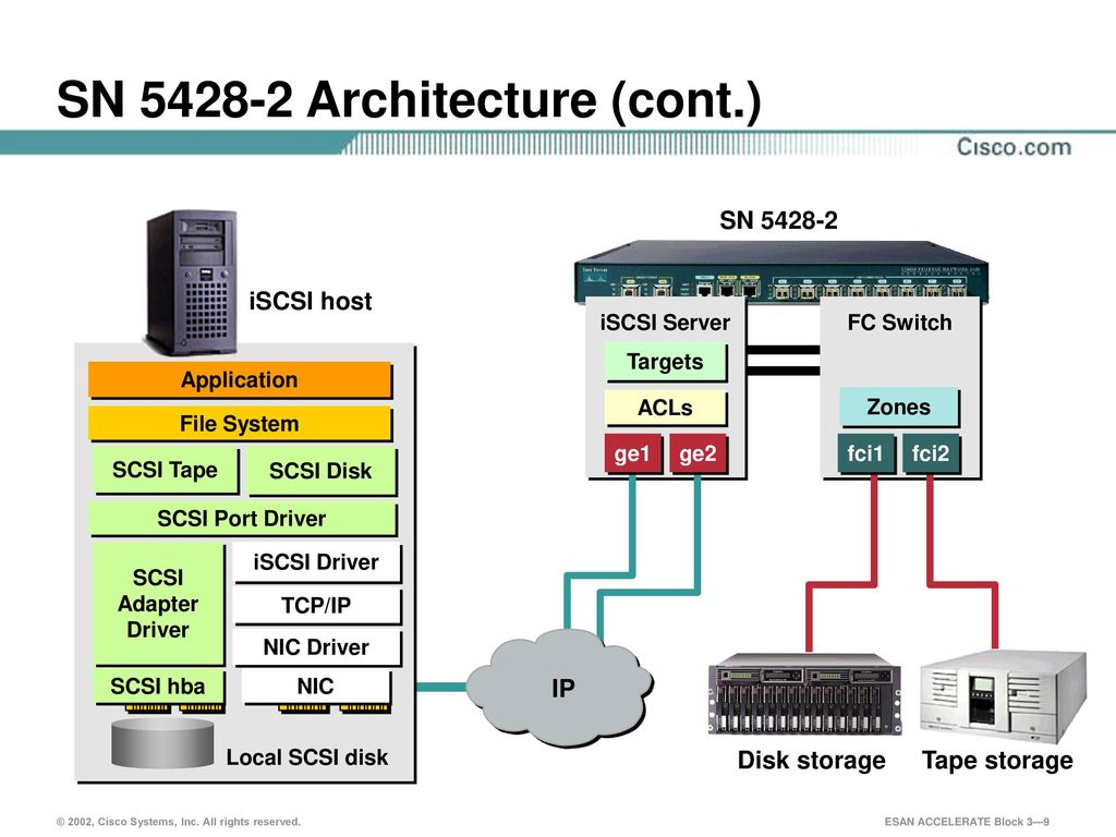 Cisco Iscsi Products Introduction Ppt Download Switch Diagram 9 Sn