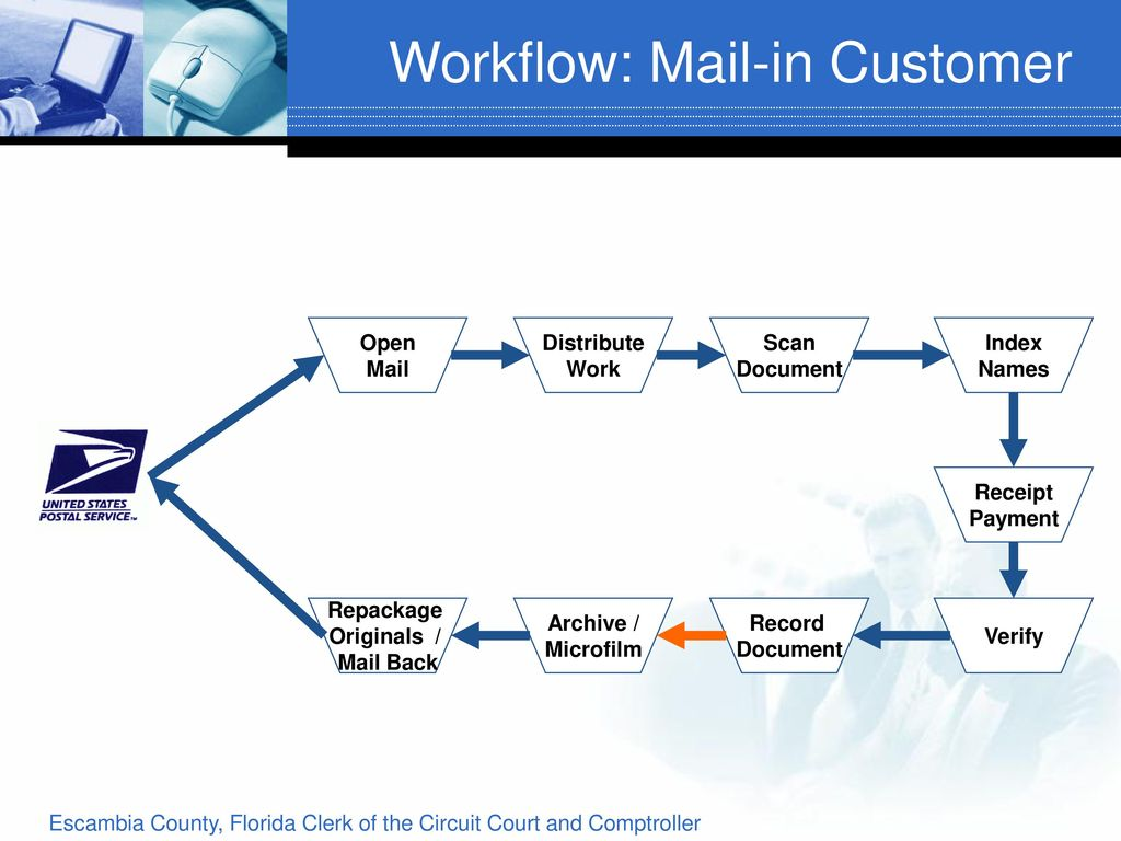 Introduction To E Recording Ppt Download Records Of Judicial 17 Circuit Florida For Miamidade County Escambia Clerk The Court And Comptroller Live Demo Demonstration 20 Workflow