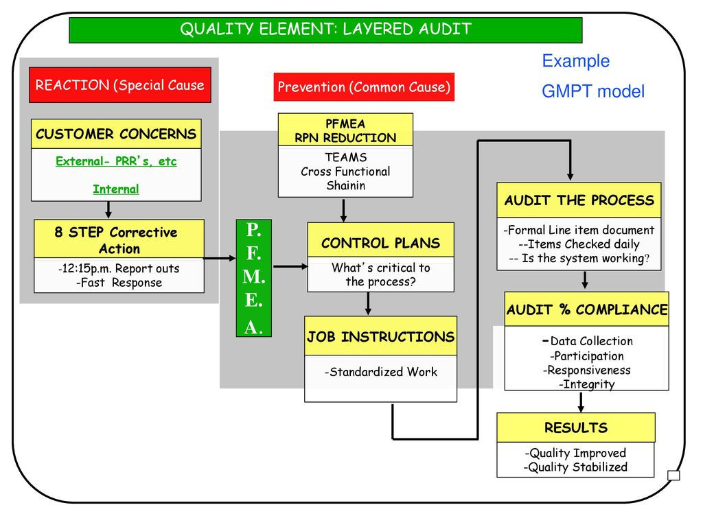 LAYERED AUDITS  - ppt download