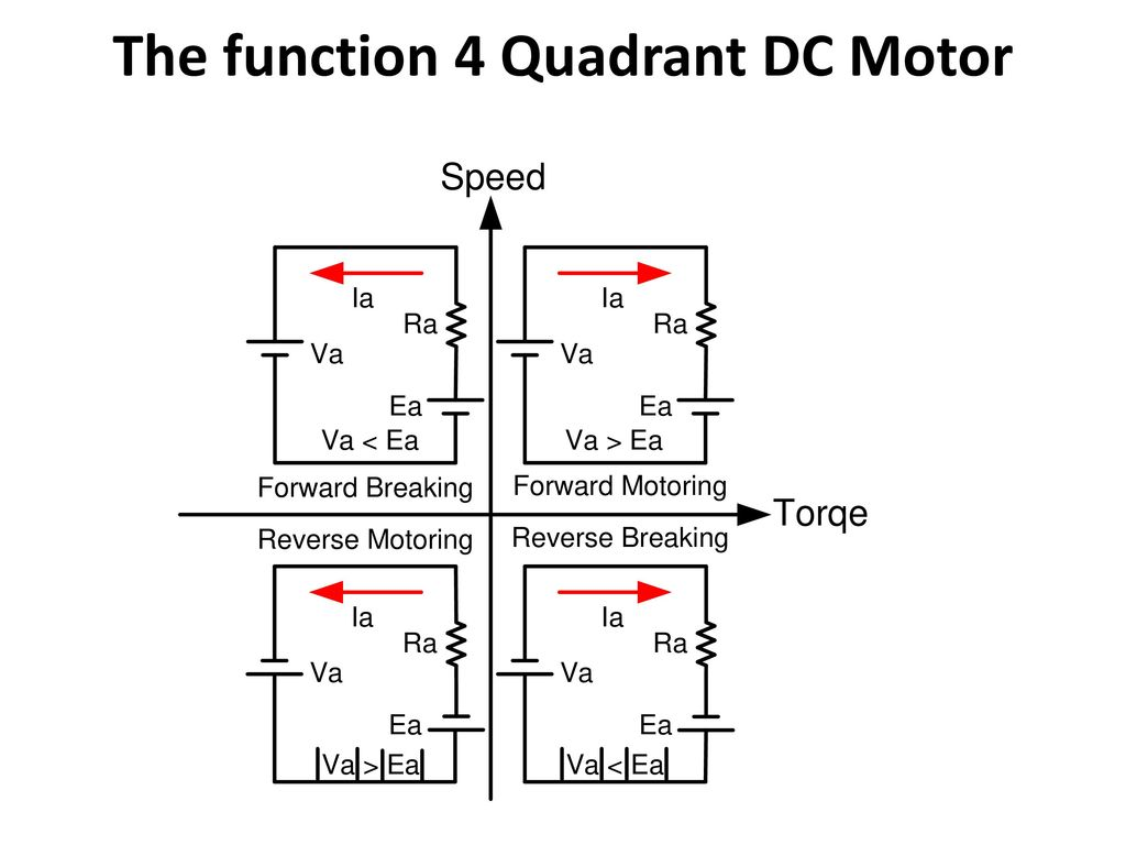 ARDUINO FOUR QUADRANT DC MOTOR CONTROL - ppt download