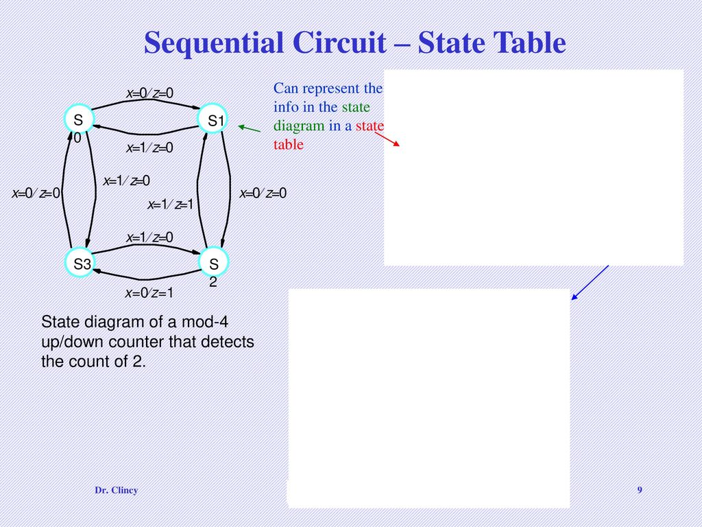 Cs Chapter 3 3a And Part 5 Of Ppt Download 0 9 Counter Circuit Diagram Sequential State Table