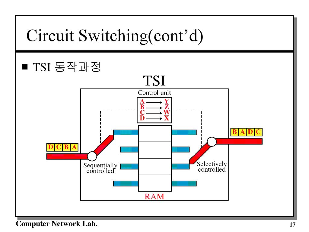 13 Switching A Network Layer Function Ppt Download Circuit Diagram 17
