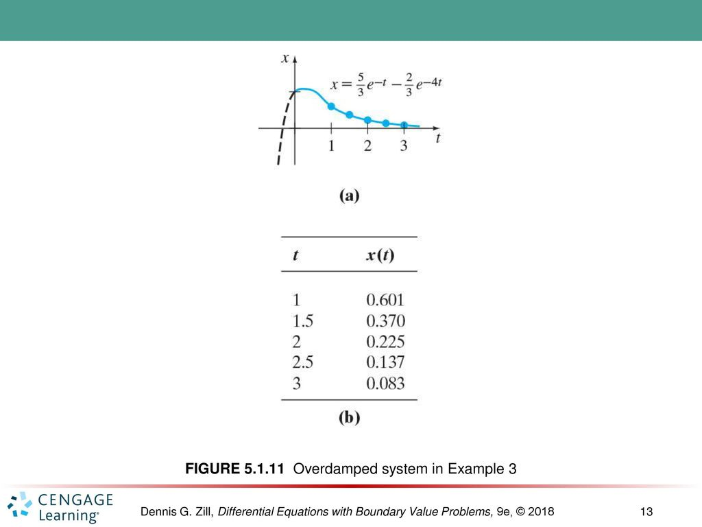 Modeling With Higher Order Differential Equations Ppt Download Example 2 Mathematical Pendulum Diagram 13 Figure