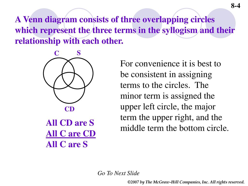 8-4 a venn diagram consists of three overlapping circles which represent  the three terms