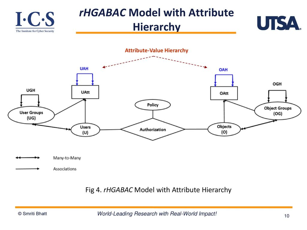 Institute For Cyber Security Ppt Download A B C Logic Diagram 10 Rhgabac