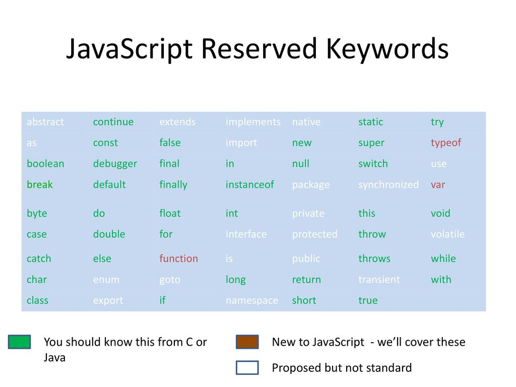 Introducing JavaScript - ppt download