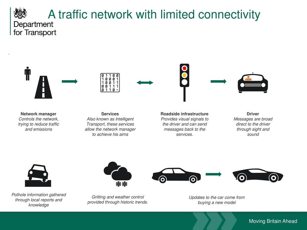 Connected Vehicle Deployment – DfT perspective - ppt download