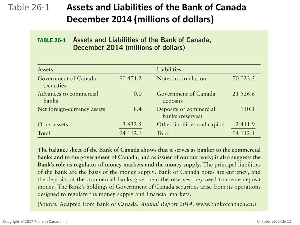Table 26-1 Assets and Liabilities of the Bank of Canada December 2014 (millions of dollars)