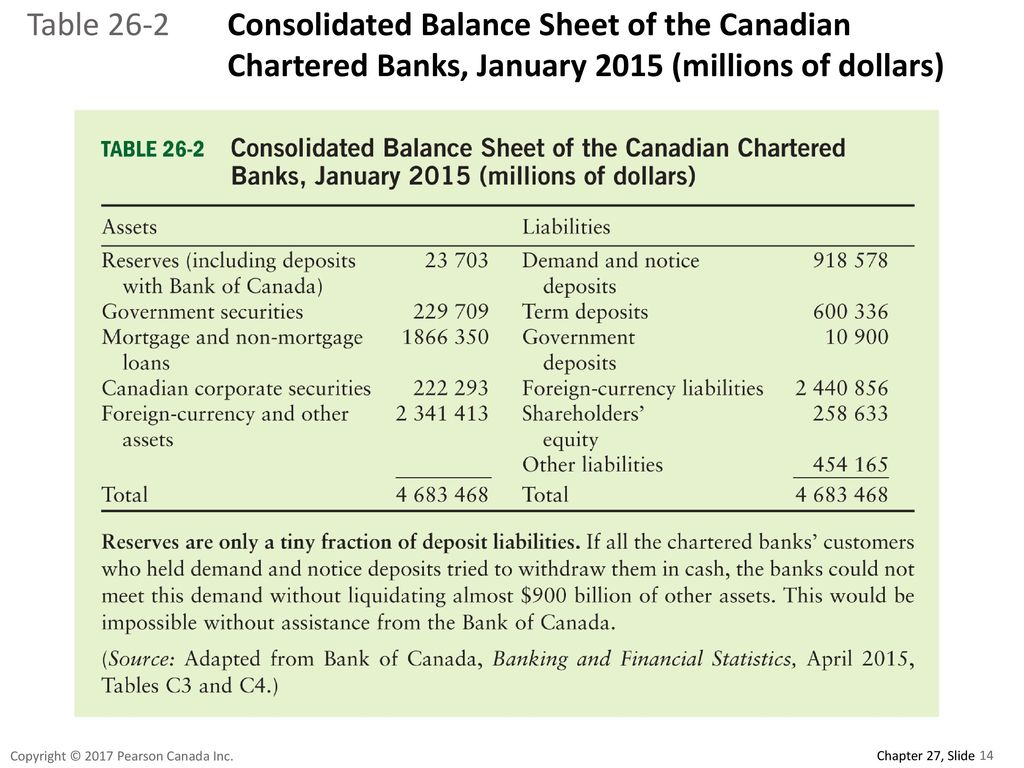 Table 26-2 Consolidated Balance Sheet of the Canadian Chartered Banks, January 2015 (millions of dollars)