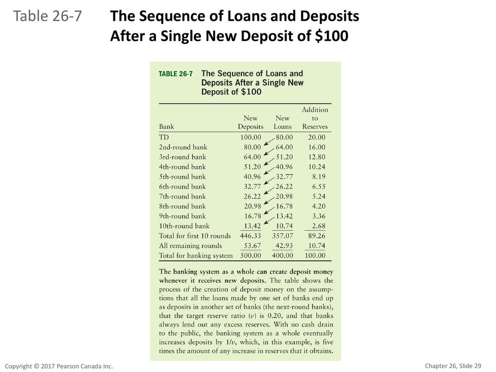 Table 26-7 The Sequence of Loans and Deposits After a Single New Deposit of $100