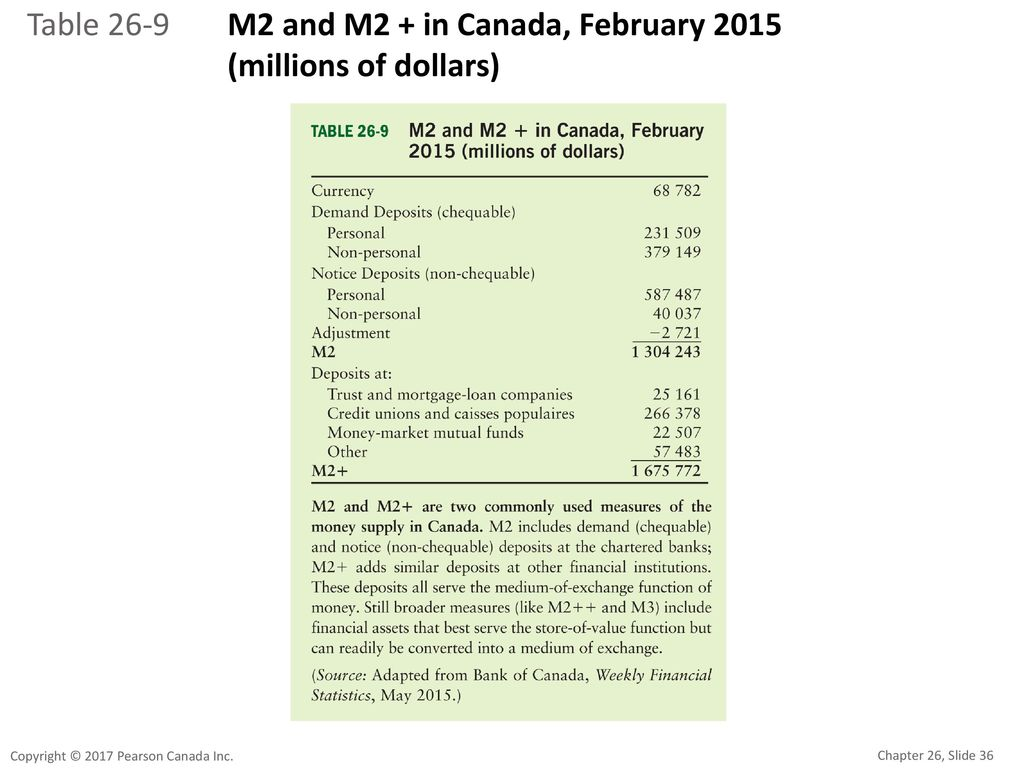 Table 26-9 M2 and M2 + in Canada, February 2015 (millions of dollars)