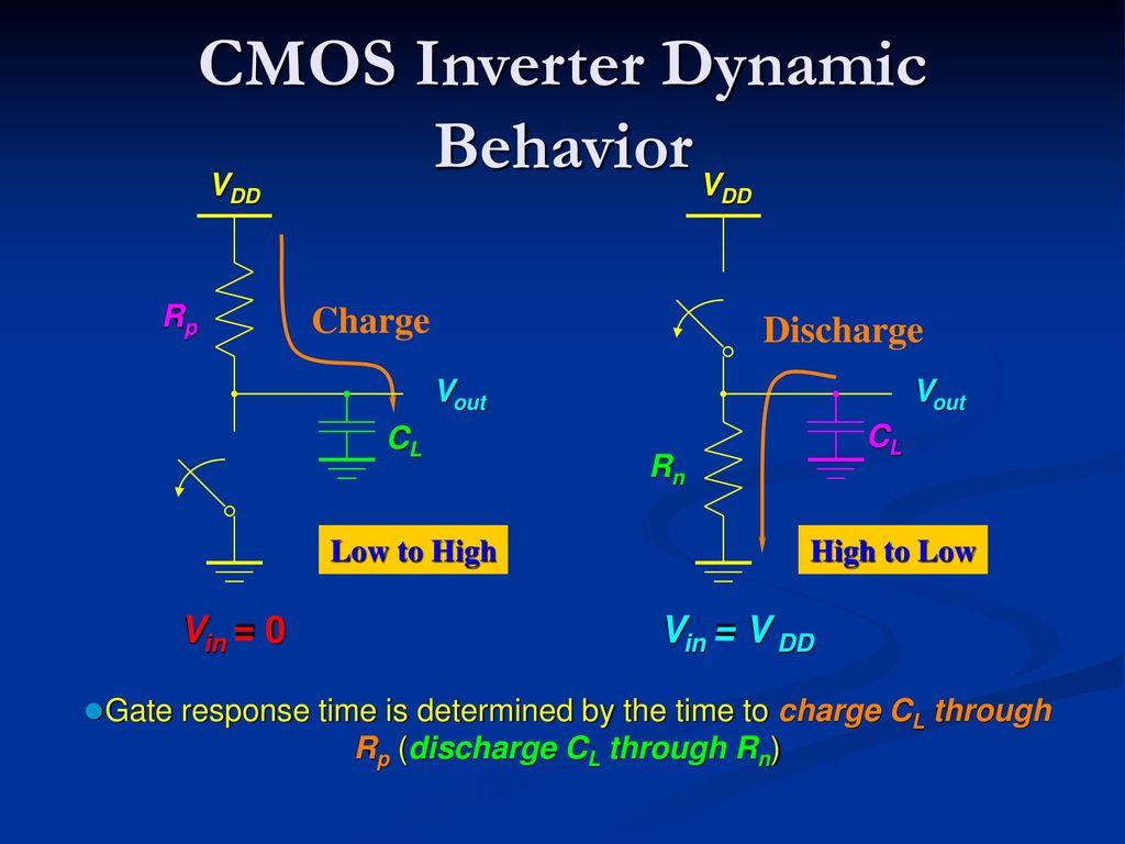 Vlsi Design Cmos Inverter Unit Ii Basic Electrical Properties Ppt Transistors Dc Voltage Grounded With Ac Input 25 Dynamic Behavior
