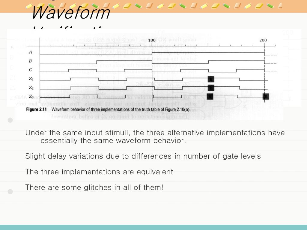 Chapter 1 Introduction Ppt Download Logic Family Integrated Circuit Gates Below Label The Maxterm Diagram 61 Functions Waveform Verification