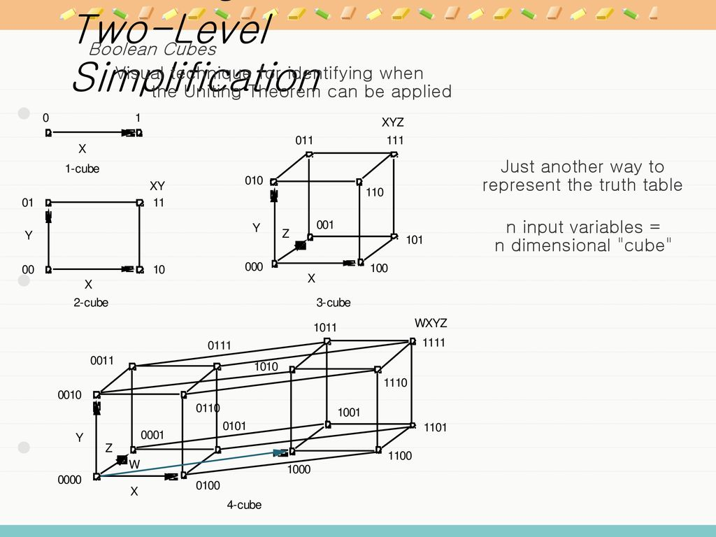 Chapter 1 Introduction Ppt Download Logic Family Integrated Circuit Gates Below Label The Maxterm Diagram 84 Gate