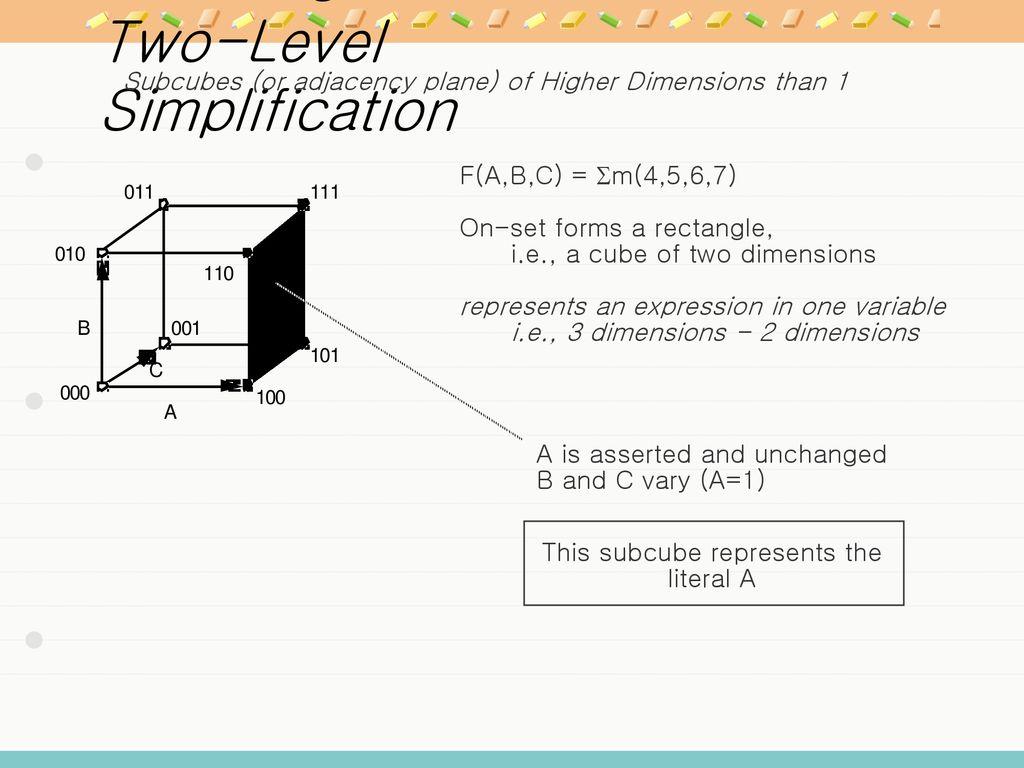 Chapter 1 Introduction Ppt Download Logic Family Integrated Circuit Gates Below Label The Maxterm Diagram 87 Gate