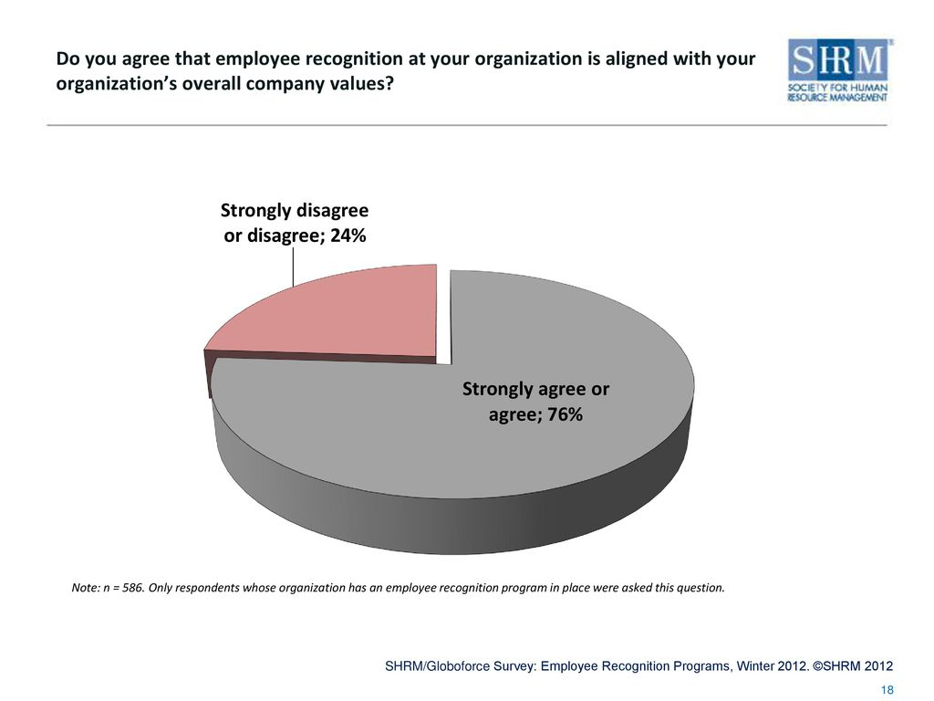 SHRM Survey Findings: Employee Recognition Programs, Winter 2012 In ...