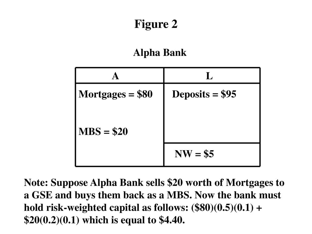 The Financial Crisis And The Effect Of Basel Capital Regulations