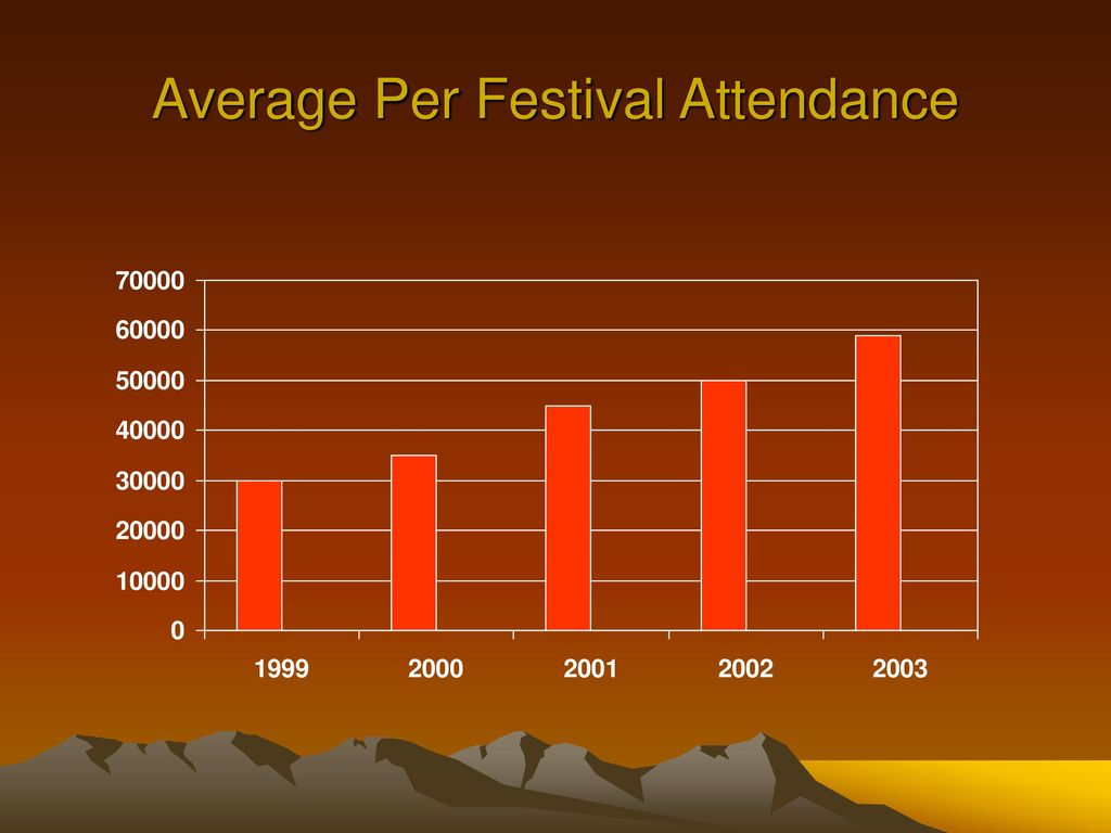 desert park festivals and your business ppt download