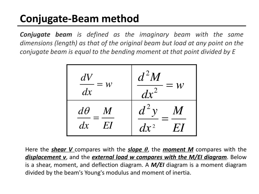 Solid Mechanics Course No Me Ppt Download Beam Shear And Moment Diagrams Conjugate Method