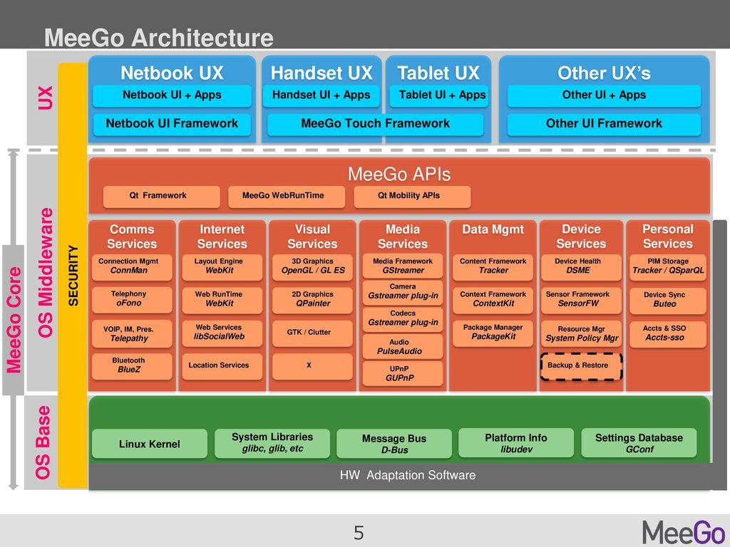 Elton Yang Open Source Technology Center Intel Corporation