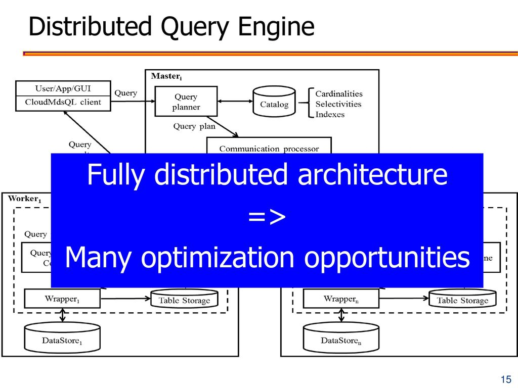 Distributed Query Engine