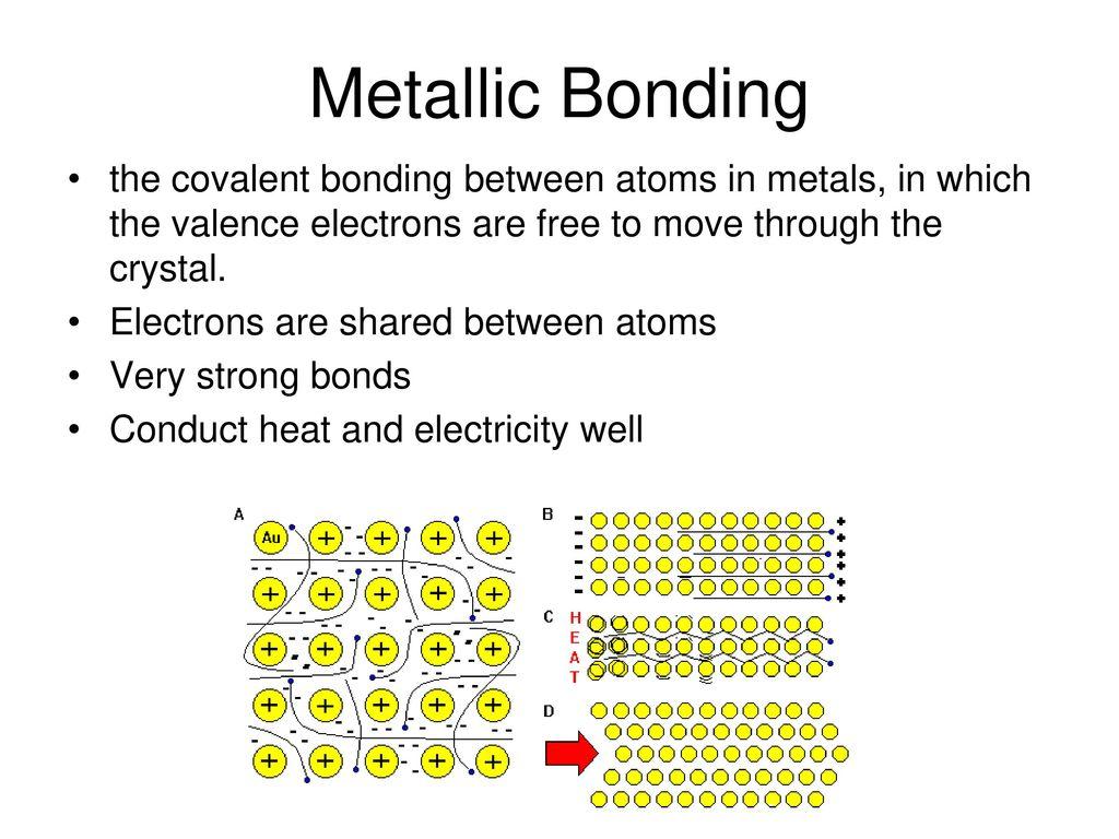 Metallic Bonding Heat Topsimages
