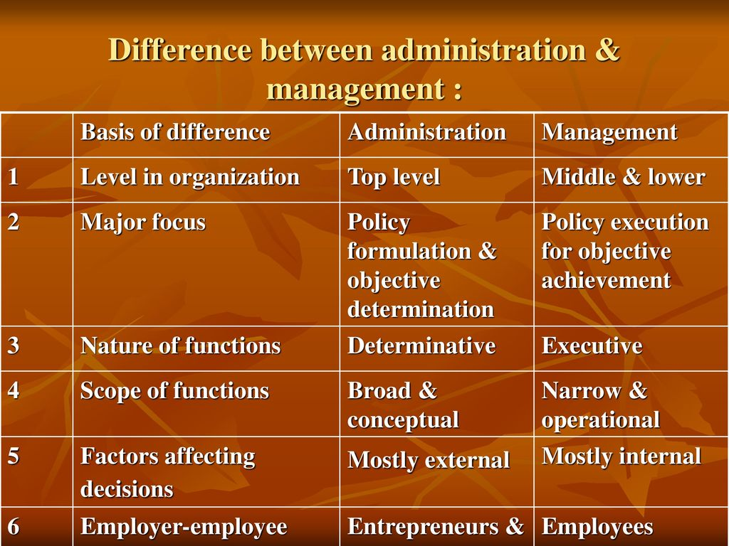 Whats The Difference Between Administrative And Executive >> Principles Of Management Ppt Download