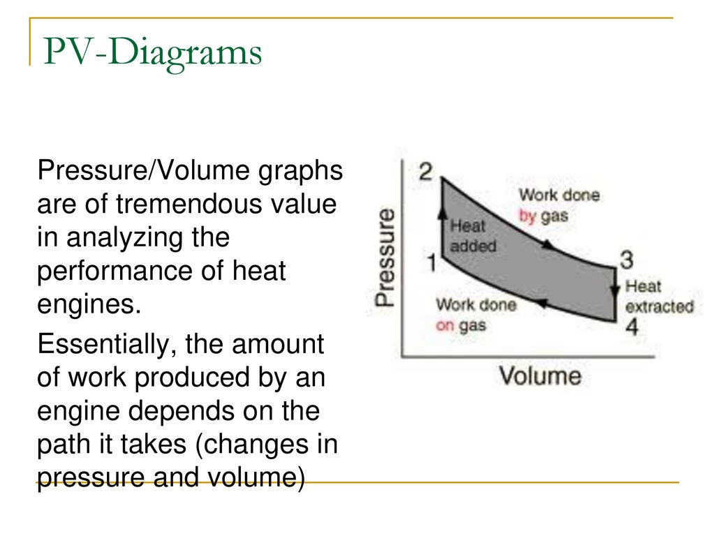 Heat Engine Pv Diagram Wiring Library 33 Diagrams