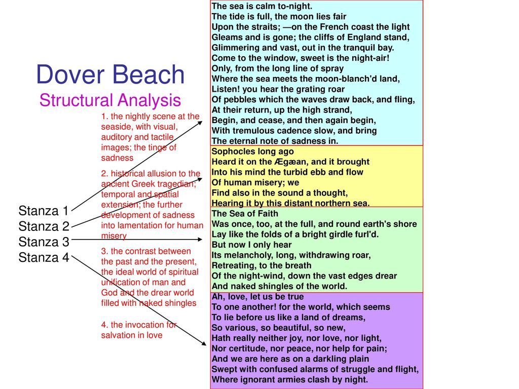 By Matthew Arnold Instructor Laurie Jui Hua Tseng Ppt Download Dover Beach Paraphrase Summary