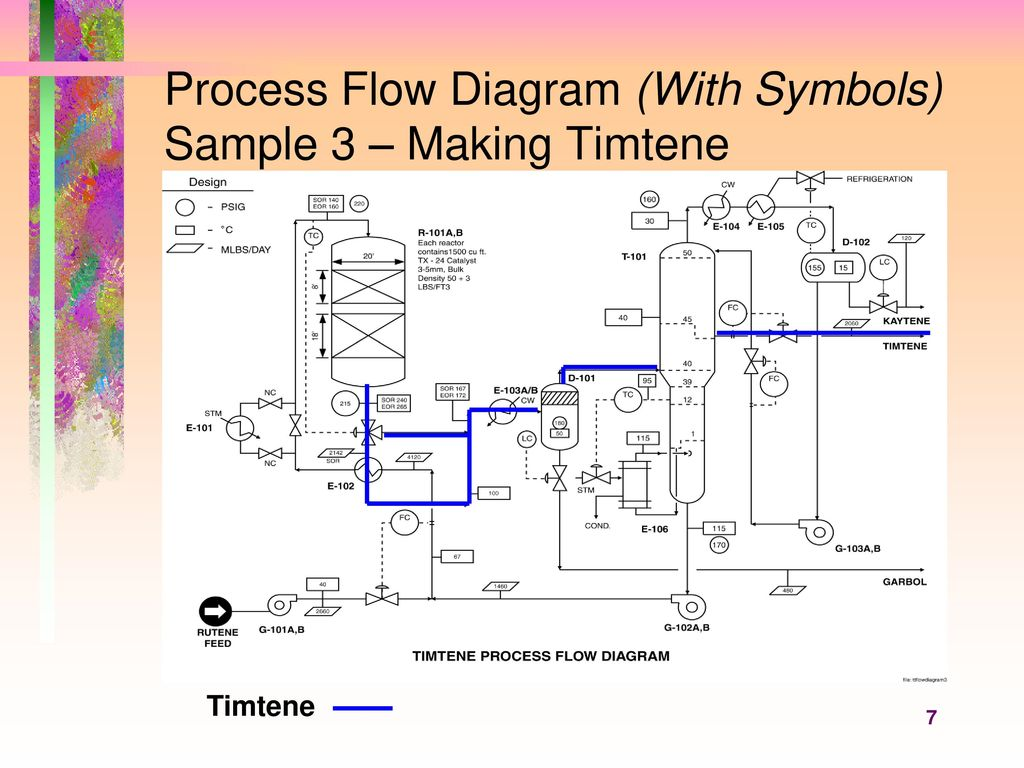 7 Process Flow Diagram (With Symbols) Sample 3 – Making Timtene
