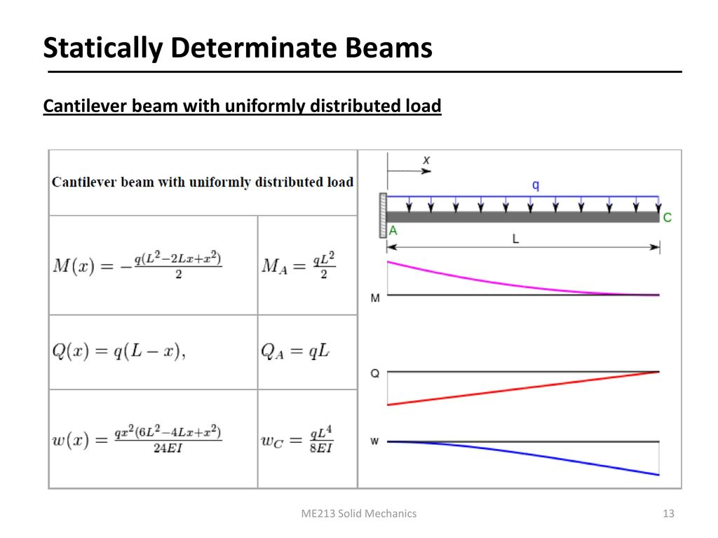 Solid Mechanics Course No Me Ppt Download Force Bending Moment Diagram For Uniformly Distributed Load On If You 13 Statically Determinate Beams Cantilever Beam With Me213