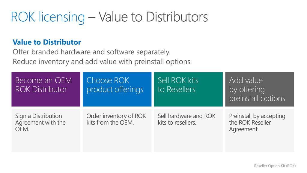 Reseller Option Kit Rok Ppt Download