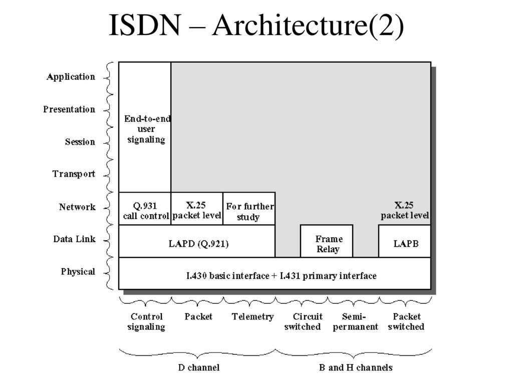 Isdn Integrated Services Digital Network Ppt Download Frame Relay Switch 17 Architecture2