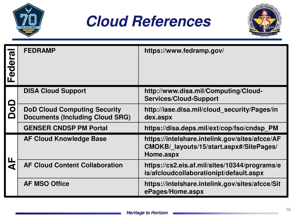 Cybersecurity Compliance of Air Force Education Systems Navigating