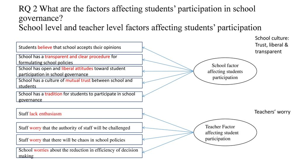 Students' Participation in School Governance - ppt download