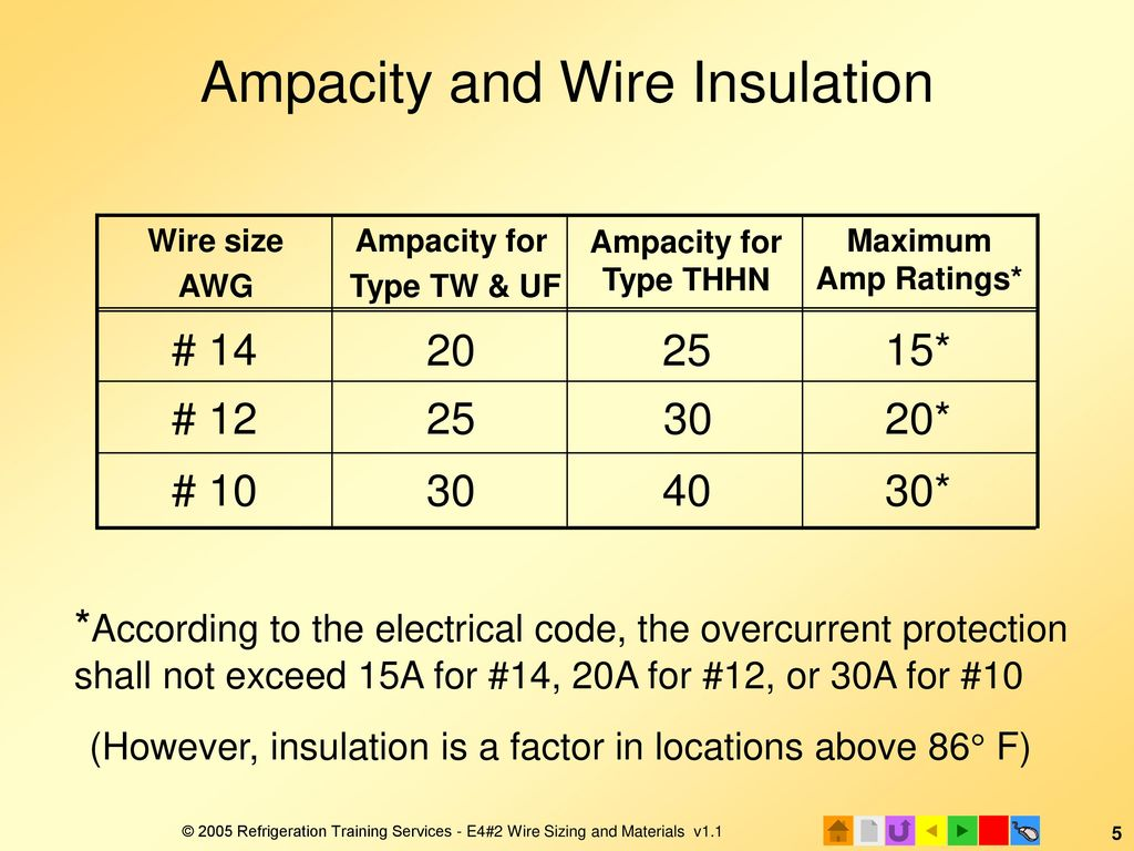 Thhn wire ampacity thhn wire ampacity chart wiring diagrams perfect wire ampacity motif electrical system block diagram thhn wire ampacity chart philippines e4 electrical installation keyboard keysfo Gallery