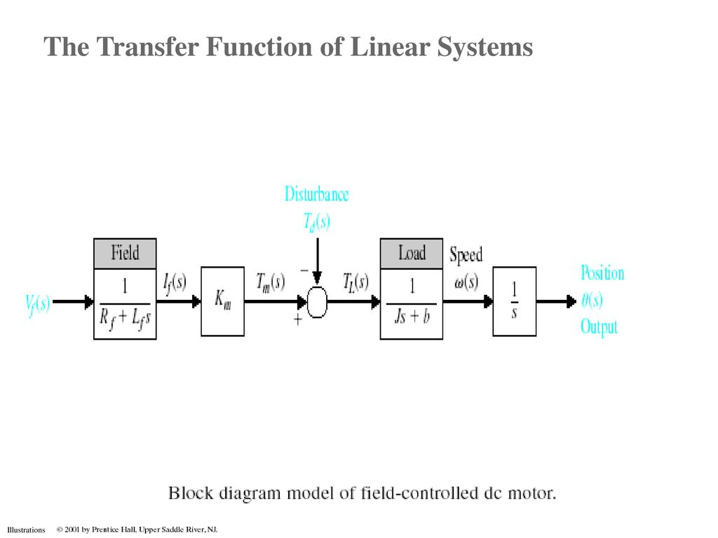 Mathematical Models Of Systems Objectives Ppt Download Block Diagram Linear System 32 The