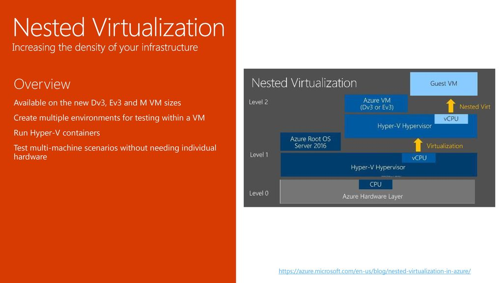 Azure VM infrastructure innovation and automation - ppt download
