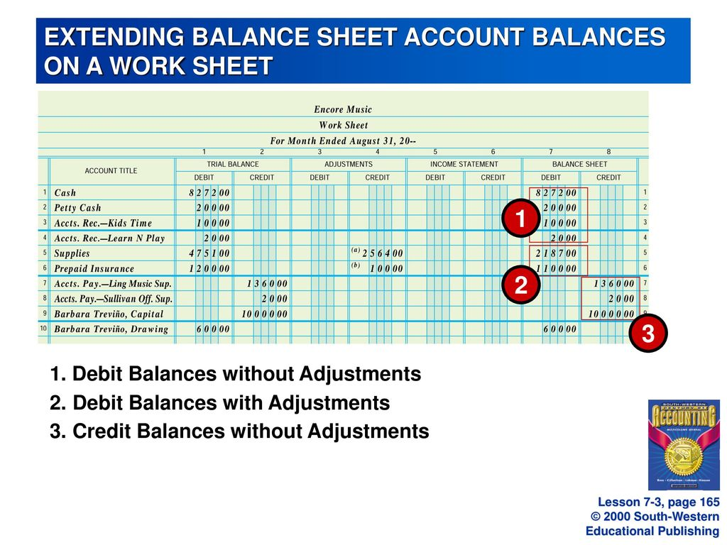 extending balance sheet account balances on a work sheet ppt download