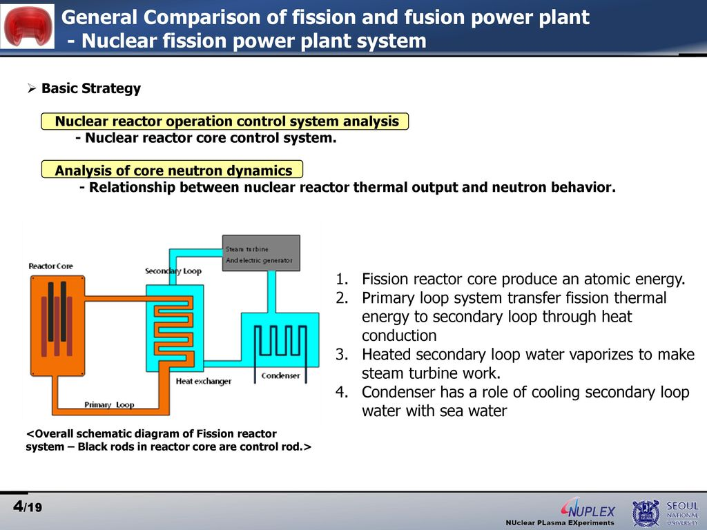 Simple Nuclear Fission Reactor Power Plant Diagram General Comparison Of And Fusion System 1024x768