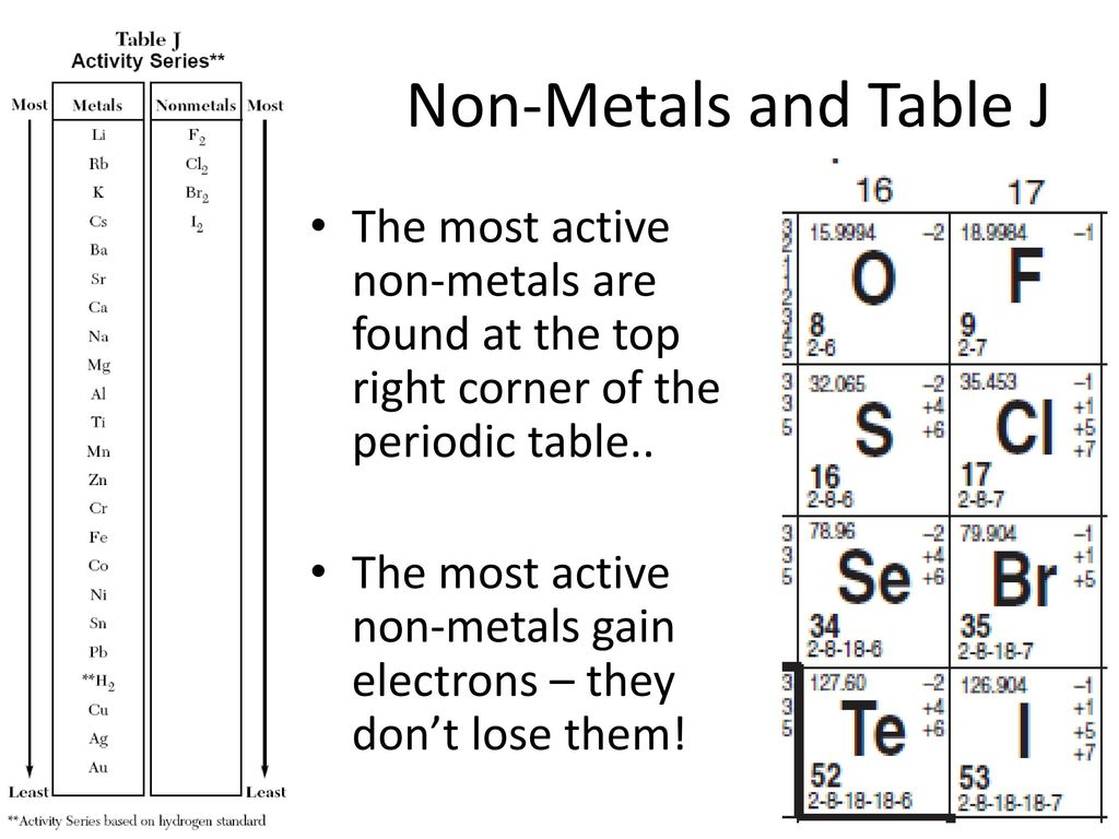 activity series of metals essay Heavy metals are most abundant forms of pollution in malaysia either in the forms of solid or liquid any opinions, findings, conclusions or recommendations expressed in this material are those of the authors and do not necessarily reflect the views of uk essays.